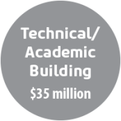 Technical & Academic Building - $35 million