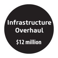 Infrastructure Overhaul - $12 million