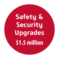 Safety & Security Upgrades - $1.5 million